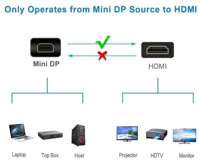 """Кабель-переходник Кабель-переходник mini DisplayPort->HDMI Telecom """"TA695"""" . null."""